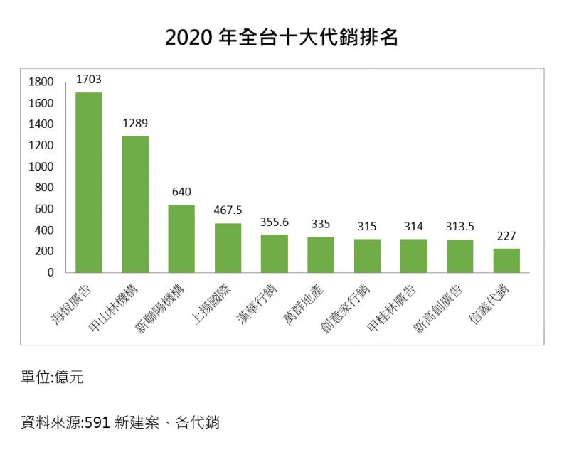 20210122-2020年全台十大代銷出爐,中南部代銷來勢洶洶,成為本次榜單的大黑馬,登上第四名及第六名。