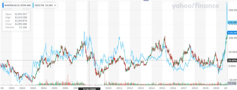 長榮(淺藍色線條)近年股價比馬士基(K線)來得弱,但在2020年的反彈中,卻顯得剽悍無比(圖片來源:Yahoo Finance)