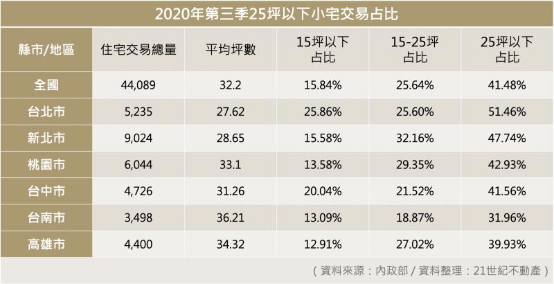 20210122-2020年第三季25坪以下小宅交易占比。(21世紀不動產提供)