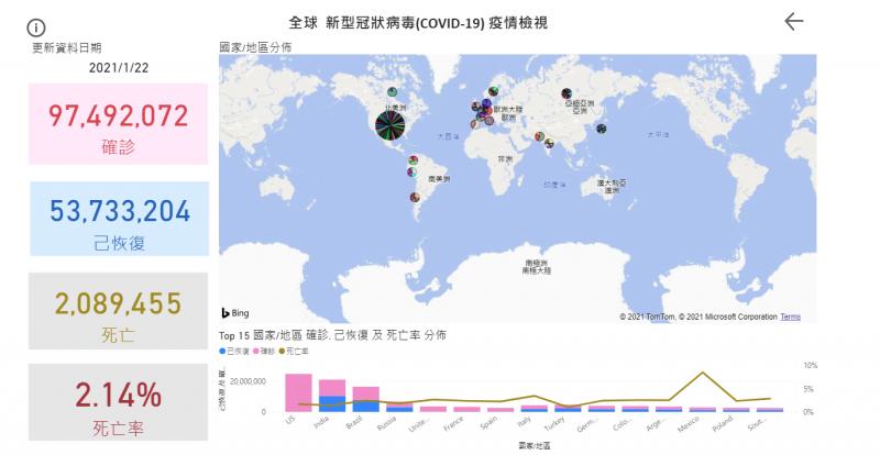 20220123-全球新冠肺炎22日疫情概況。(取自衛生福利部網站)