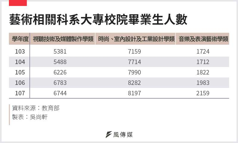 20210124-SMG0034-E01-藝術相關科系大專校院畢業生人數
