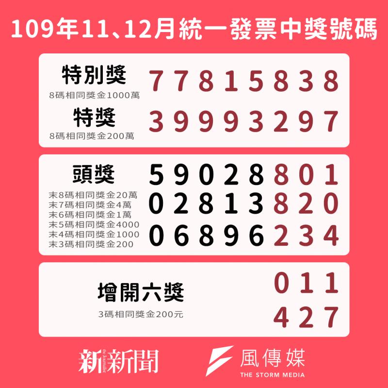 統一發票109年11、12月開獎!中獎號碼看這裡