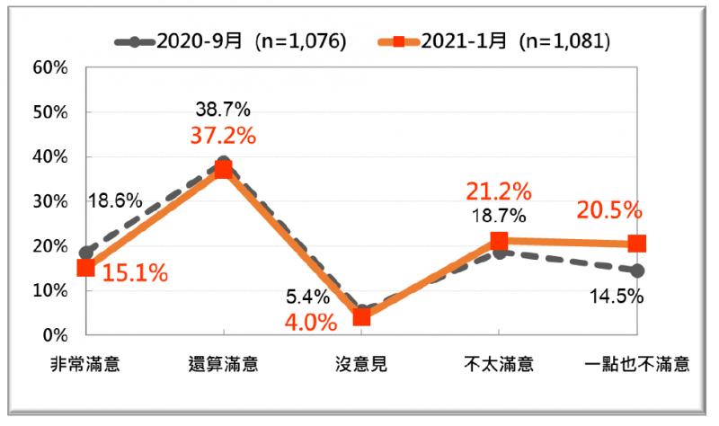 20200125-台灣民意基金會民調:行政院長蘇貞昌上任兩年施政表現的民意反應,最近兩次(2020年9月、2021年1月)比較。(台灣民意基金會提供)