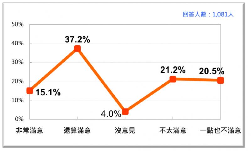 20200125-台灣民意基金會民調,針對行政院長蘇貞昌上任2年以來的施政表現,2021年1月的民意反應。(台灣民意基金會提供)
