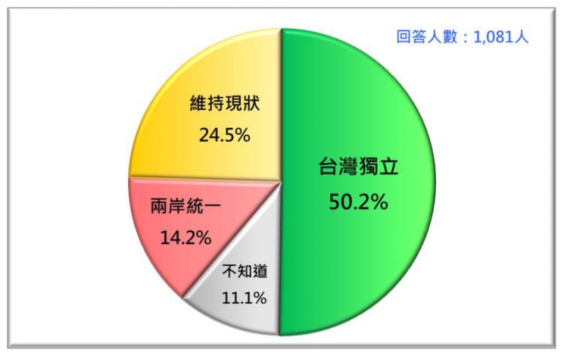 20200125-台灣民意基金會民調:2021年1月台灣人的統獨傾向。(台灣民意基金會提供)