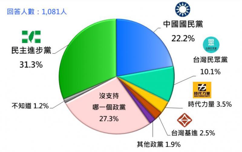 20200125-台灣民意基金會民調:台灣人2021年1月的政黨支持傾向。(台灣民意基金會提供)