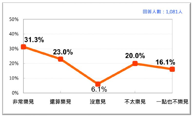 20200125-台灣民意基金會民調:台灣人2021年1月對反萊豬公投的態度。(台灣民意基金會提供)