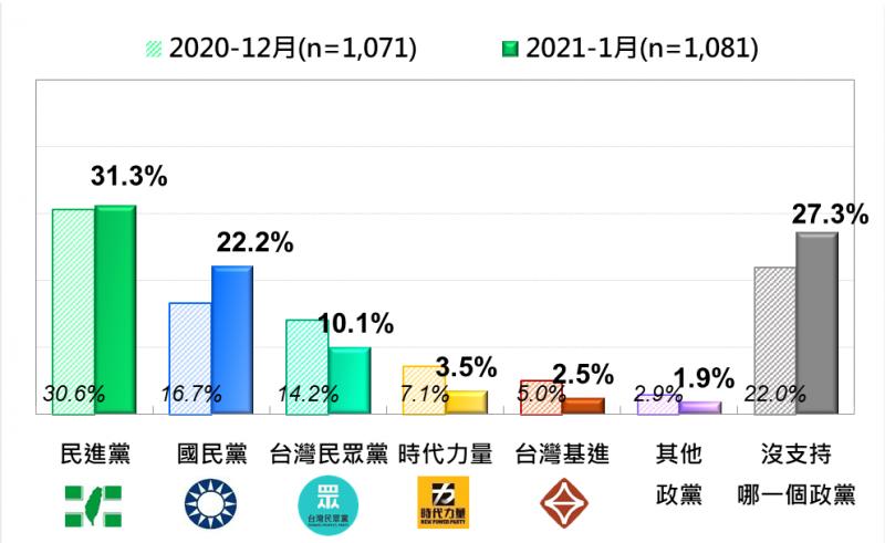 20200125-台灣民意基金會民調:台灣人的政黨支持傾向,最近2月(2020年12月及2021年1月)比較。(台灣民意基金會提供)