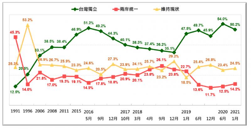 20200125-台灣民意基金會民調:台灣人的統獨傾向長期趨勢(1991年至2021年1月)。(台灣民意基金會提供)