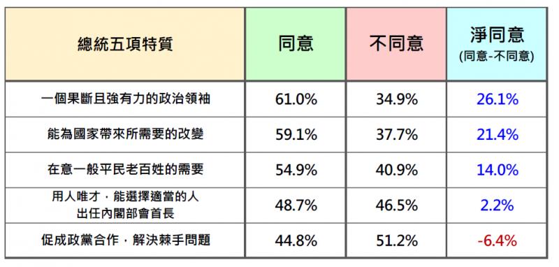 20200125-台灣民意基金會民調:台灣人眼中的蔡英文總統(2021年1月)。(台灣民意基金會提供)