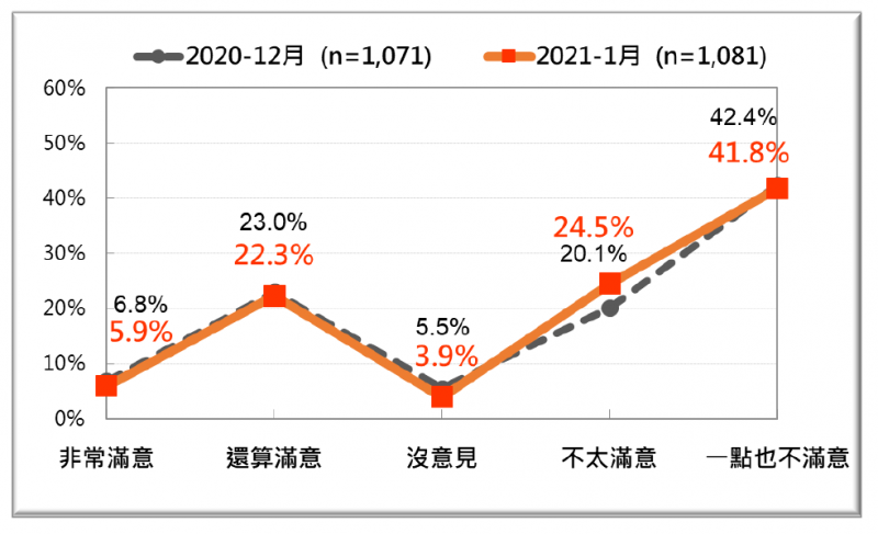 20200125-台灣民意基金會民調:台灣人對蔡政府開放美國萊豬進口的反應,2020年12月及2021年1月比較。(台灣民意基金會提供)