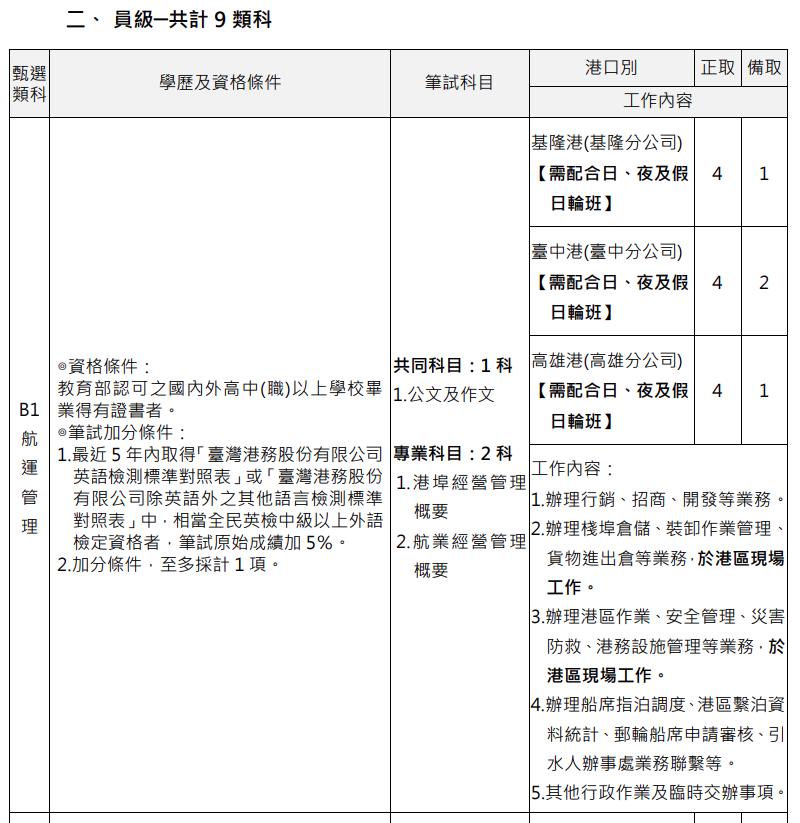 台灣港務招考員級員工資格要求(圖片來源:台灣港務招考網頁)