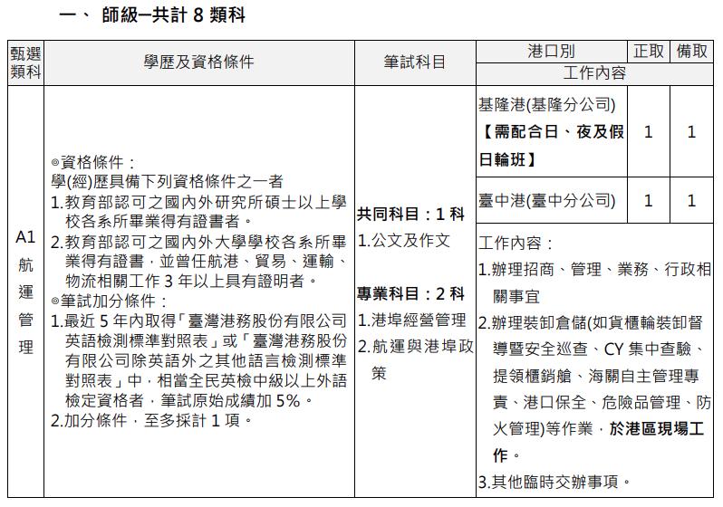 台灣港務招考師級員工資格要求(圖片來源:台灣港務招考網頁)