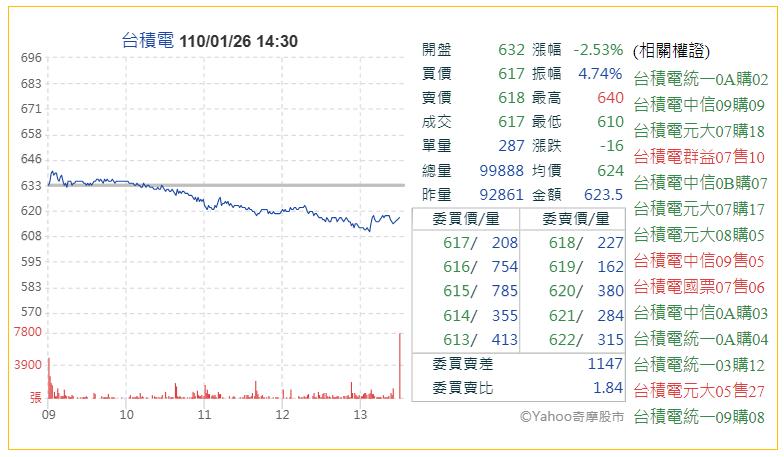 26日台積電股價大跌(圖片來源:Yahoo股市)