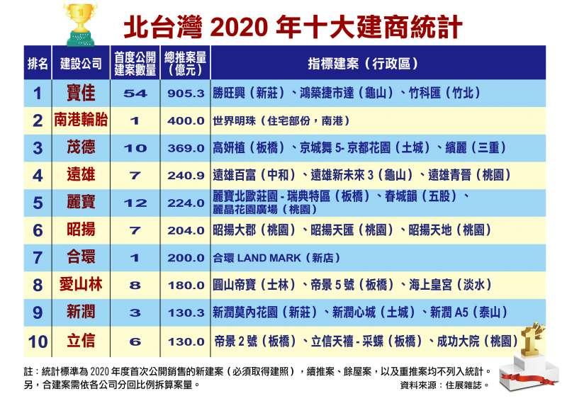 2020年北台灣十大建商排名出爐,南港輪胎因「世界明珠」大案意外成為第二名。