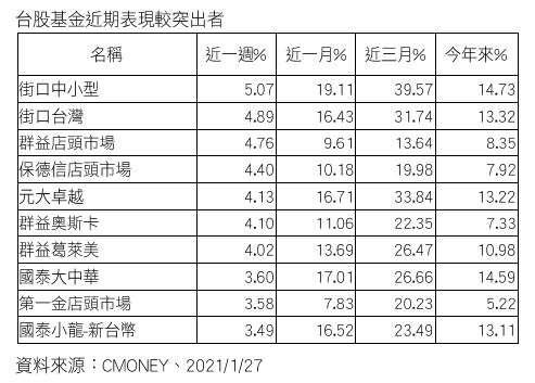 20210128-台股基金近期表現較突出者