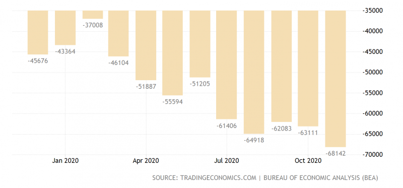美國貿易平衡。(TRADING ECONOMICS )