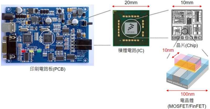 圖一 由電晶體(Transistor)組成晶片(Chip)再封裝成積體電路(IC)。 資料來源:曲博科技教室。