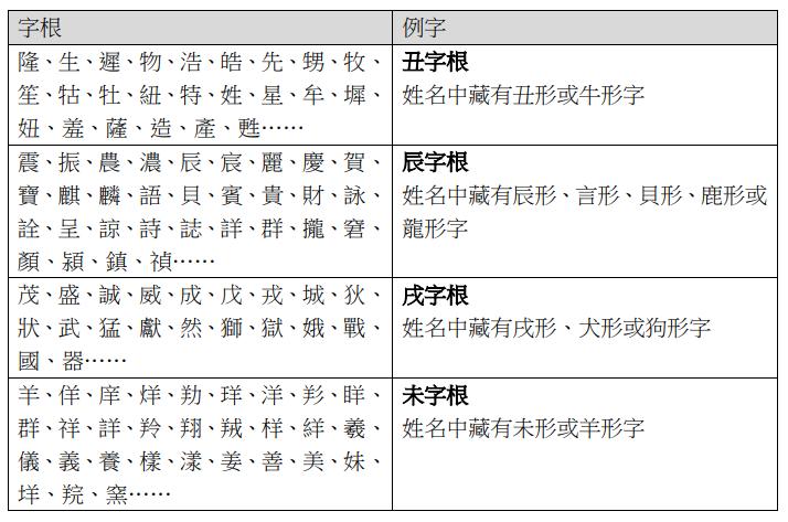 姓名犯太歲(圖/人類智庫提供)
