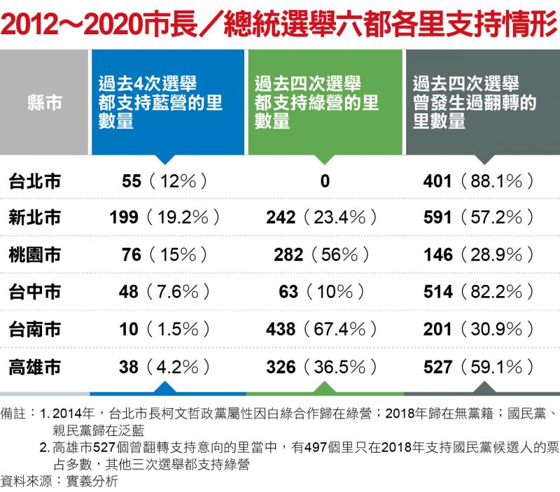 2012~2020年市長/總統選舉六都各里支持情形