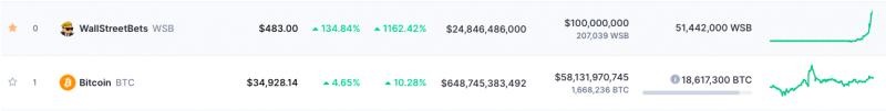 CoinMarketCap在首頁中加入WSB指數 以表達對網民的支持。(圖片來源:李可人提供)