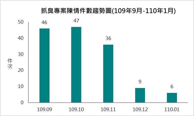 高雄市抓臭專案陳情案件趨勢圖。(圖/高雄環保局提供)