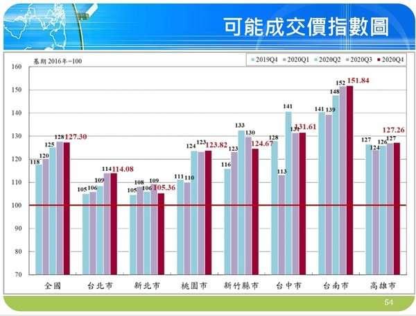 台南房價指數遠超其他縣市。(圖/取自國泰房地產價格指數)
