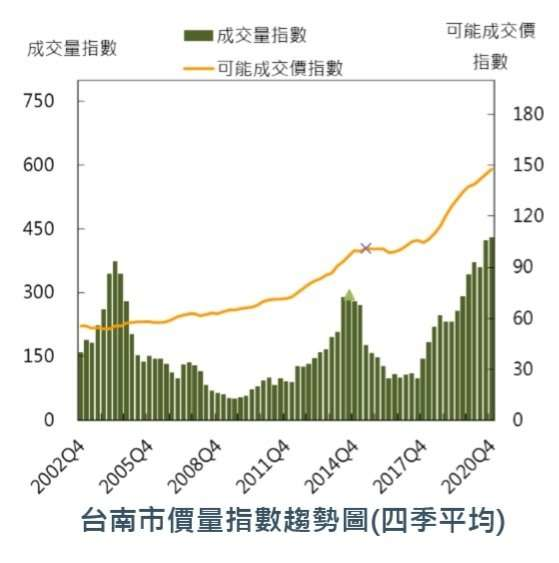 台南房價數一路攀升,價量都比高點高出4成。(圖/取自國泰房地產價格指數)