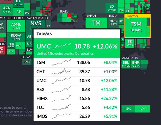 20210216-台積電ADR(NYSE:TSM)本周上漲8.04個百分點、聯電ADR(NYSE:UMC)則上漲12.06個百分點,法人看好明將帶動台股補漲行情。(取自finviz網站)