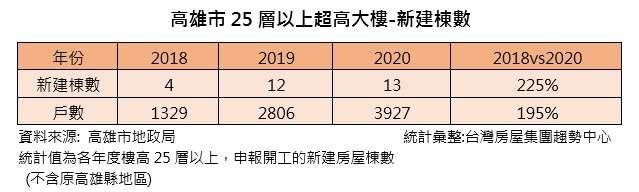近三年內,高雄共有29棟樓高超過25層以上的超高大樓規劃興建中。(台灣房屋提供)