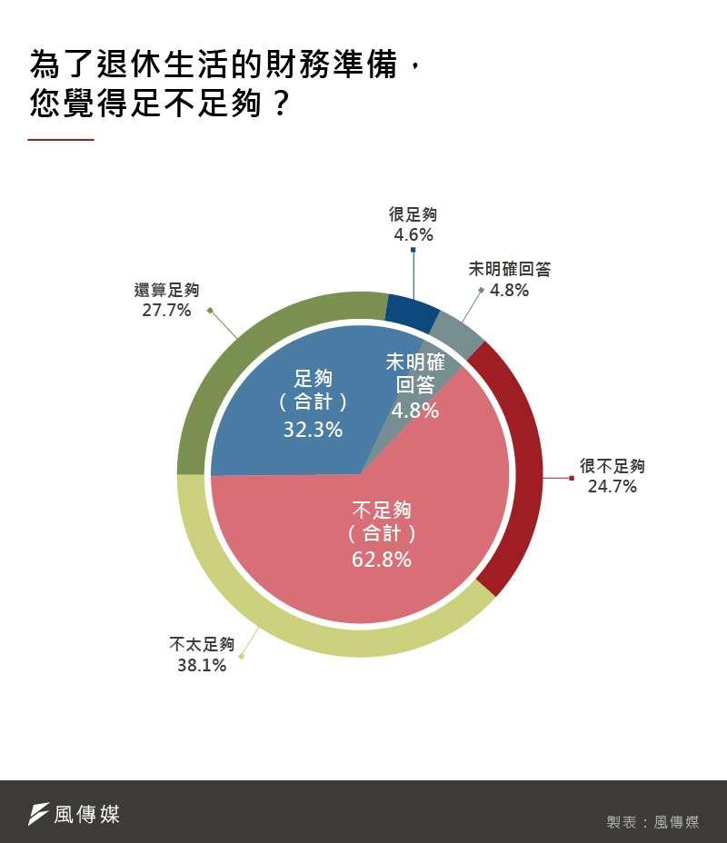 從調查結果可以看出,多數民眾對於退休金仍有相當的危機意識。