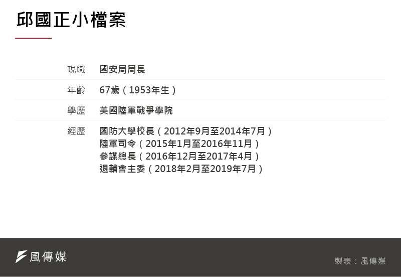 20210219-SMG0035-小檔案_C邱國正