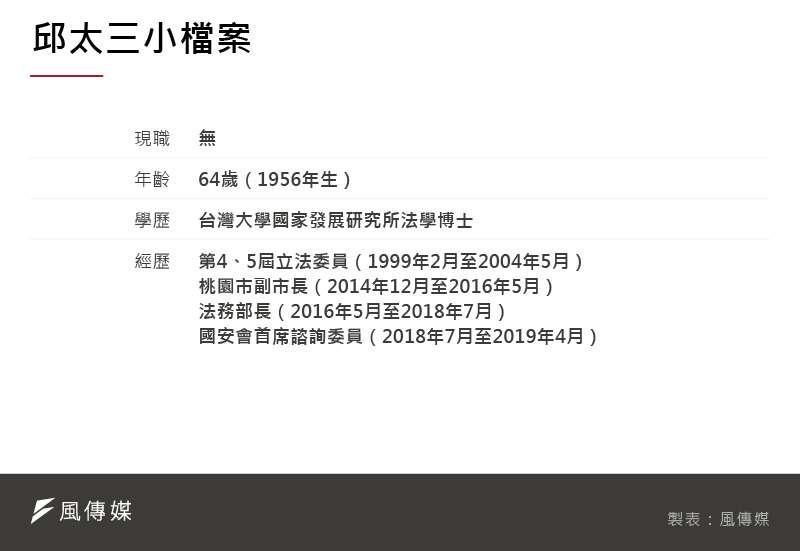 20210219-SMG0035-小檔案_A邱太三