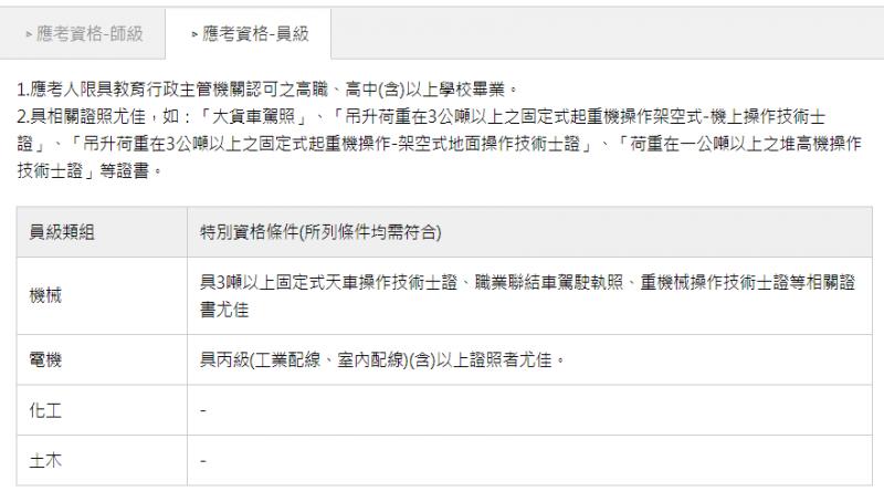 中鋼招考員級員工之報考資格(圖片來源:百官網)