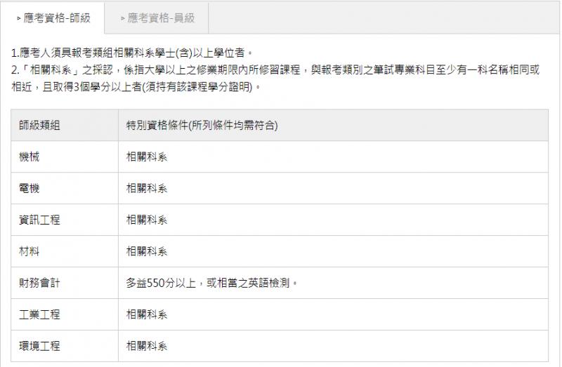 中鋼招考師級員工之資格(圖片來源:百官網)