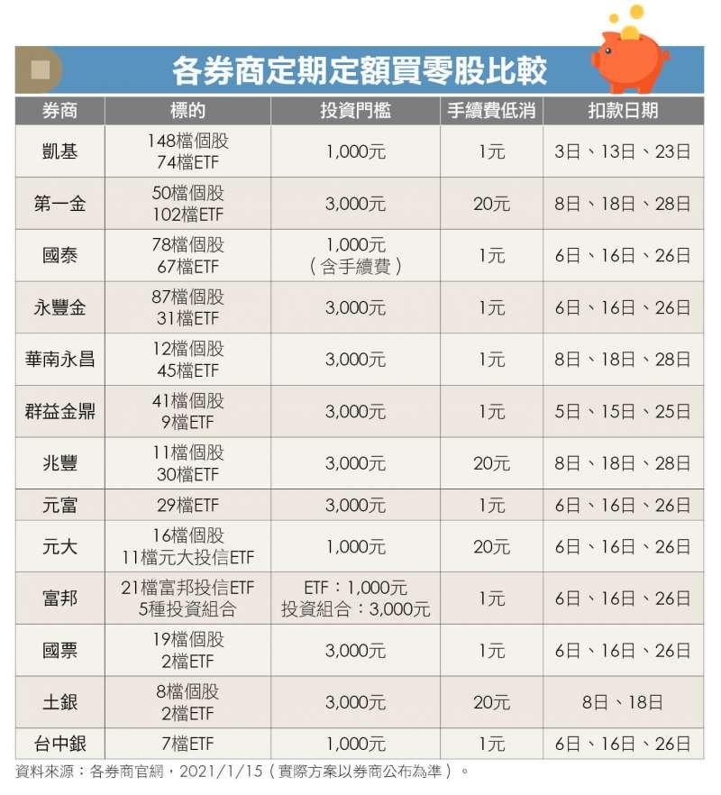 各券商定期定額買零股比較。(圖/Money錢提供)
