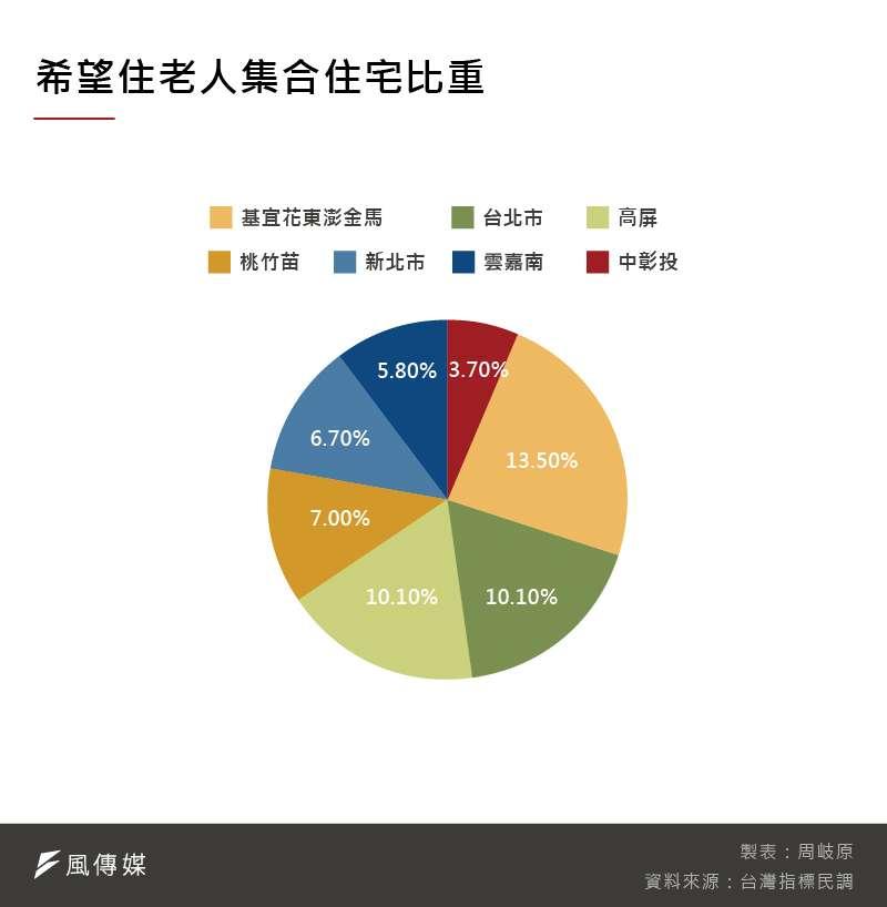 有意遷居老人集合住宅的民眾,比例以基宜花東離島地區最高,北市、高屏地區占比也有10%(圖片來源:風傳媒)