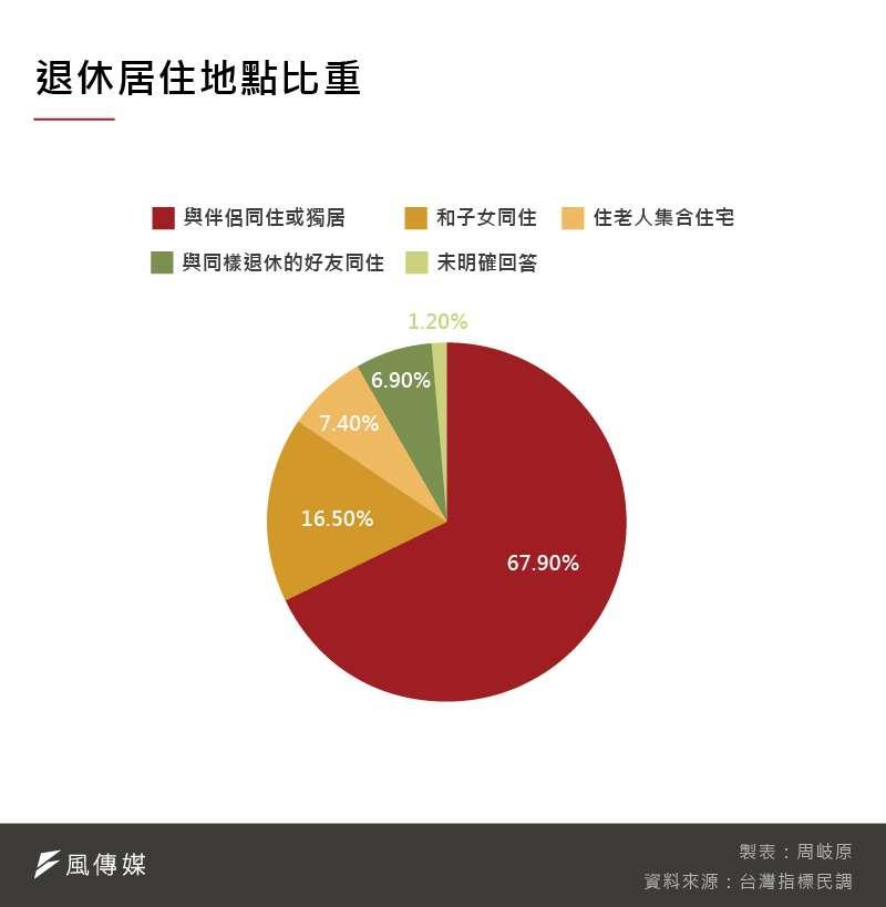 全台多數民眾都認為,退休後應該與子女、家人同住,但也有7.4%民眾想要搬進老人集合住宅。(圖片來源:風傳媒)