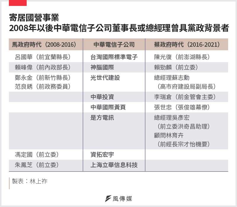 20210222-SMG0034-E01-寄居國營事業 2008年以後中華電信子公司董事長或總經理曾具黨政背景者