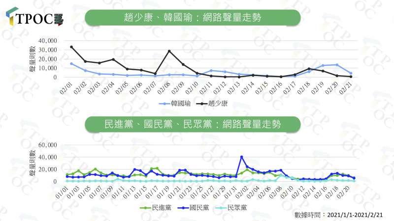 圖1:趙少康、韓國瑜、政黨:網路聲量走勢(作者提供)
