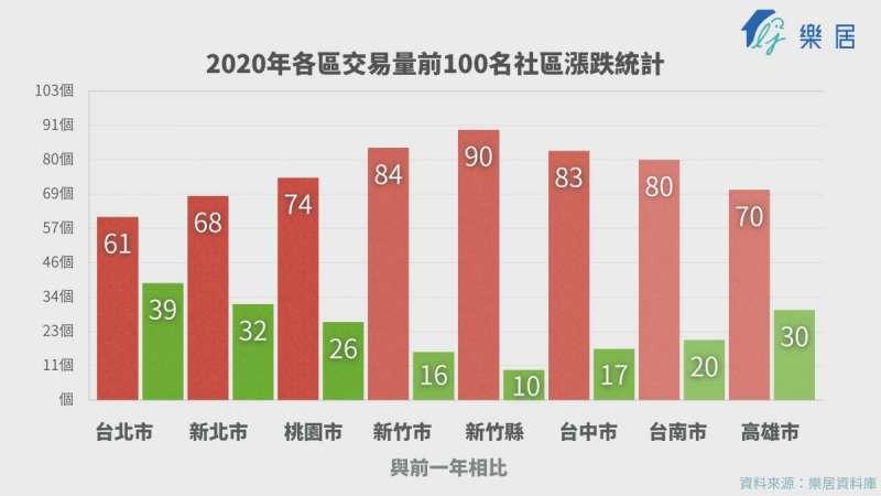 2020年前十名(圖片來源:樂居)