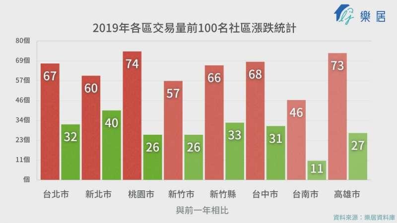 2019前十名(圖片來源:樂居)