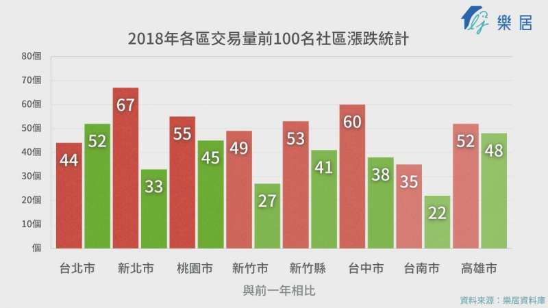 2018前十名(圖片來源:樂居)