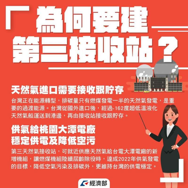 民進黨澄清,經濟部重新規劃的第三天然氣接受站,已不在藻礁區。(經濟部)