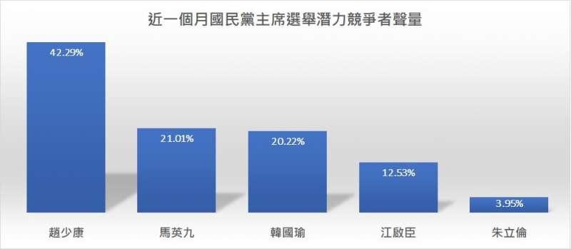 20210223-近一個月國民黨主席選舉潛力競爭者聲量調查。(取自聲量看政治粉絲專頁)
