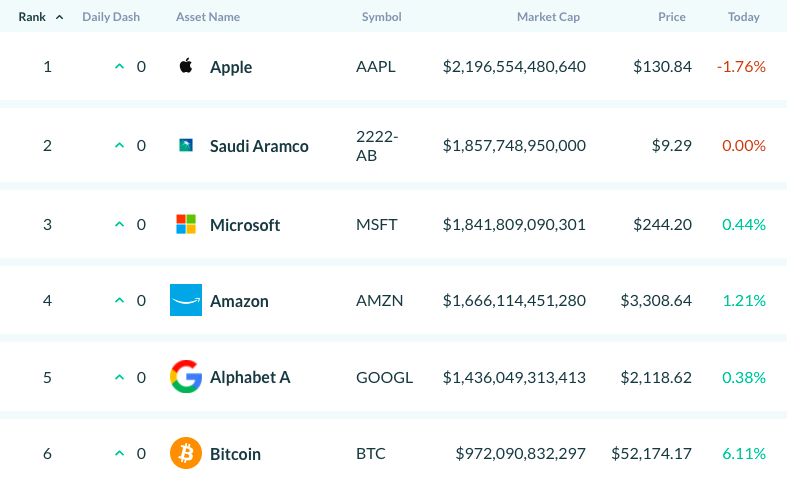 比特幣為全球第六大市值。(圖片來源:AssetDash)