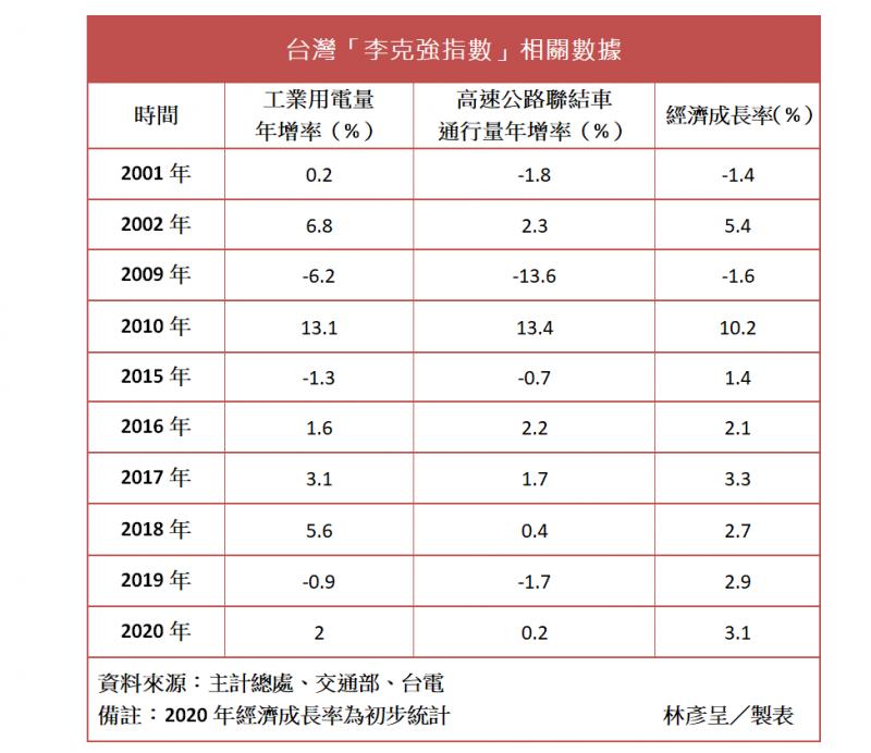 近年來,台灣經濟成長率似乎走出自己的路,和「李克強指數」相關數據漸行漸遠。