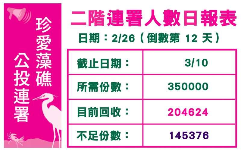 20210227-「珍愛藻礁」連署書2月26日日報表。(翻攝自潘忠政臉書)