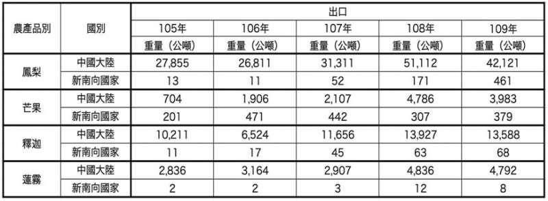 20210228-台灣水果出口比較表。(資料來源:農委會)