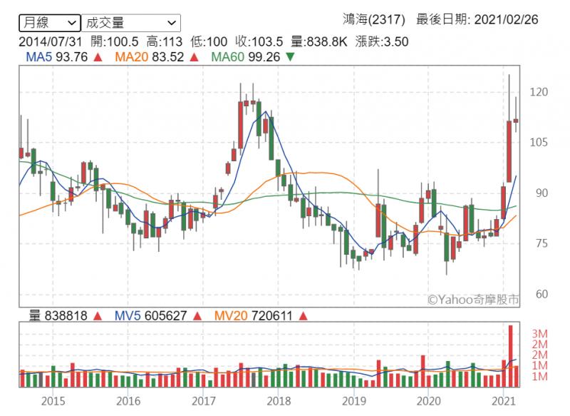 鴻海股價熱絡,技術面顯示月線直衝近年來新高(圖片來源:Yahoo股市)